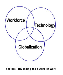 Three Influences on the Future of Work