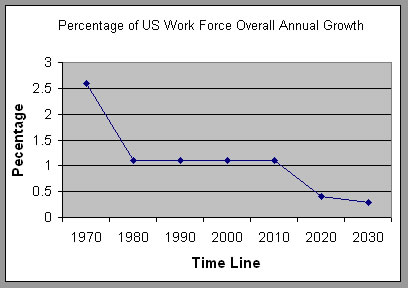 Percentage of Overall US Workforce Growth