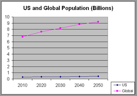 US and Global Population Growth