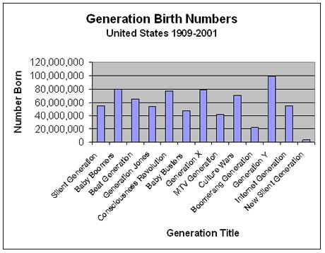 Generational Birth Chart