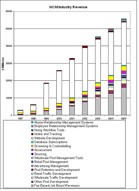 Human Capital Industry Revenue Chart, interbiznet