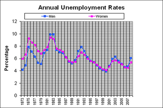 Historical Review of Unemployment Rates by Sex