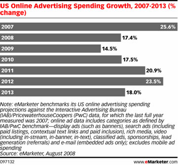 eMarketer Graph: US Online Ad Spending