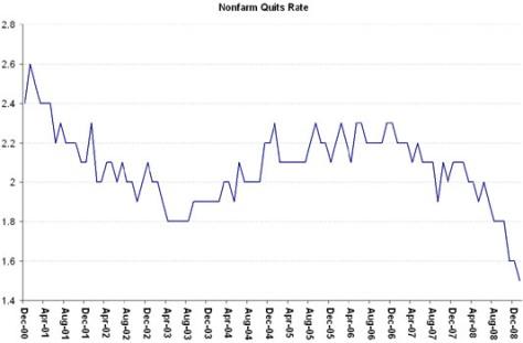 Non Farm Quit Rates